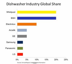 世界シェア 食器洗浄乾燥機