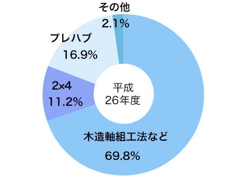 住宅産業研究所 資料 比率